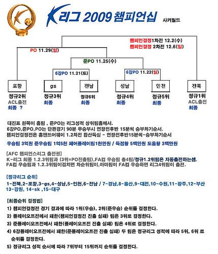 K league 2009 Championship
